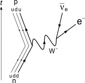 Diagrama Feynman