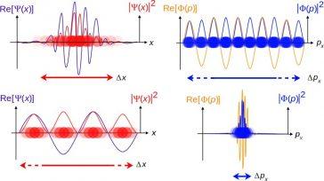 Mecanica cuantică
