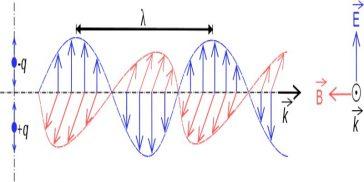 Radiaţia electromagnetică