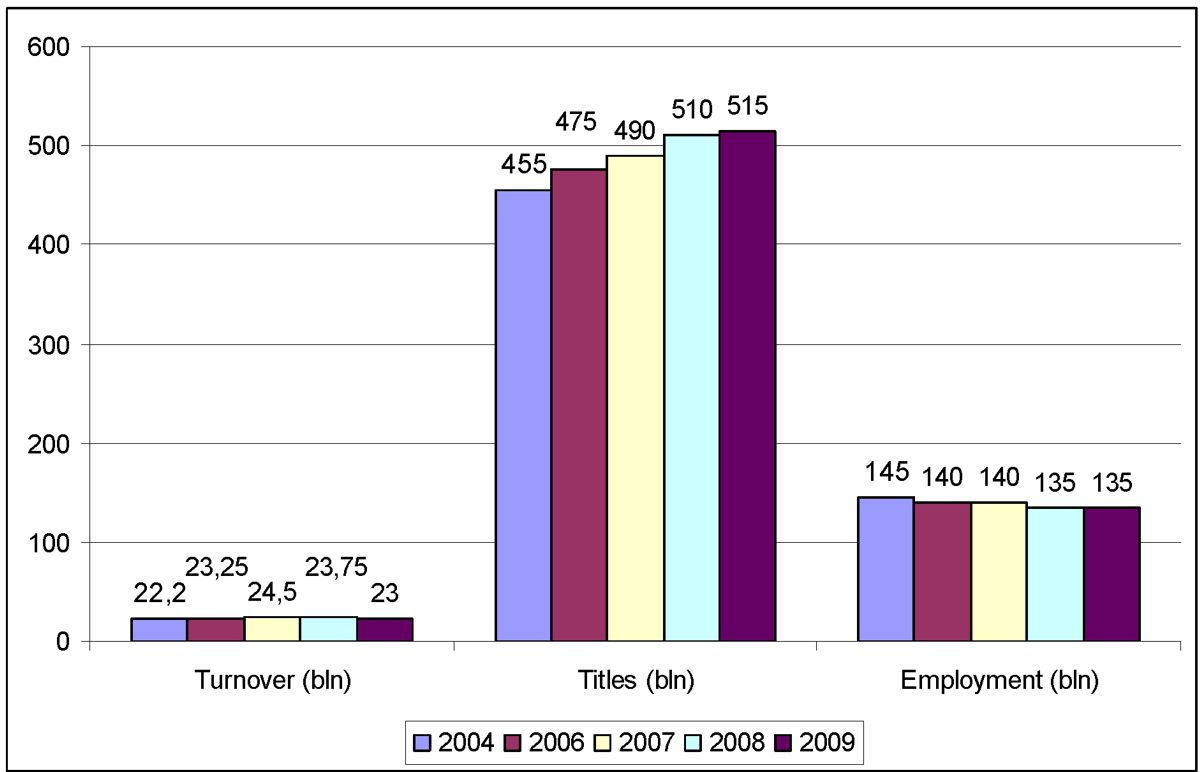 Turnover, number of titles and employment