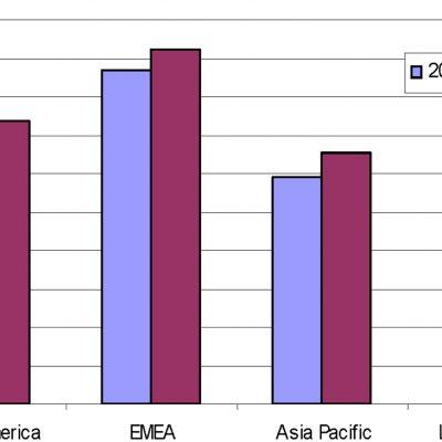 Cota de piață cări pentru consum și educație pe regiuni: 2009 și 2015 (miliarde USD