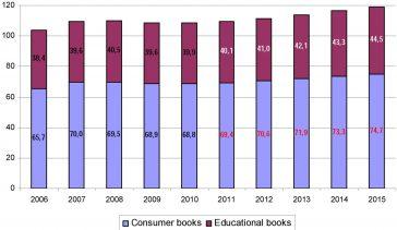 Piața globală de publicare a cărților