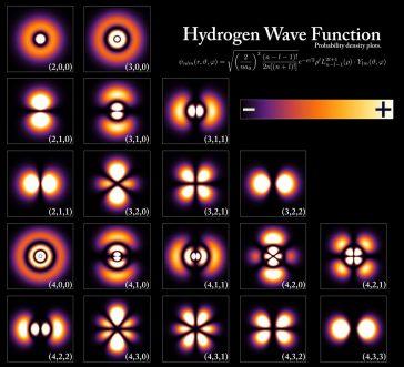 Funcțiile de undă ale electronului într-un atom de hidrogen