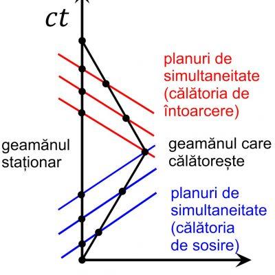 Diagrama Minkowski a paradoxului gemenilor