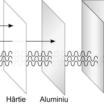 Radiații alfa, beta și gama
