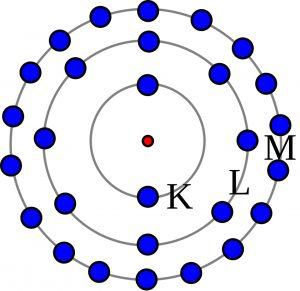 Modelul Bohr cu electroni maximi per înveliș