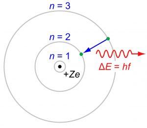 Modelul Bohr al atomului de hidrogen
