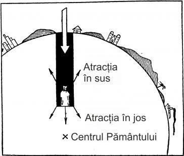 Atracția gravitațională scade cu cât ne apropiem de centrul Pământului