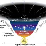 Energia întunecată a Universului - Expansiunea universului