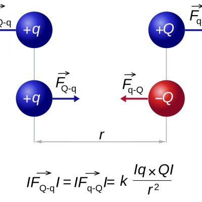 Forța F între două sarcini punctuale q și Q