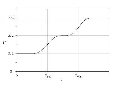 Capacitate calorică specifică volumetrică a unui gaz diatomic (idealizat)
