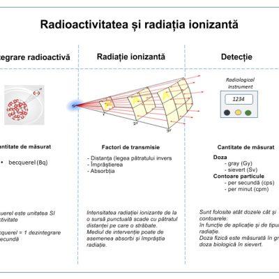 Relațiile dintre radioactivitate și radiațiile ionizante detectate