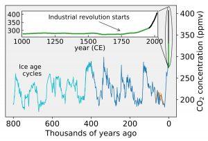 Concentrații de CO2