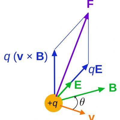 Forța Lorentz