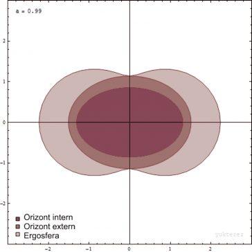 Ergosfera unei găuri negre(no_animation)