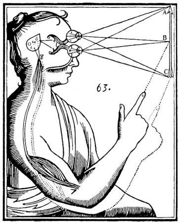 Descartes mind-body dualism