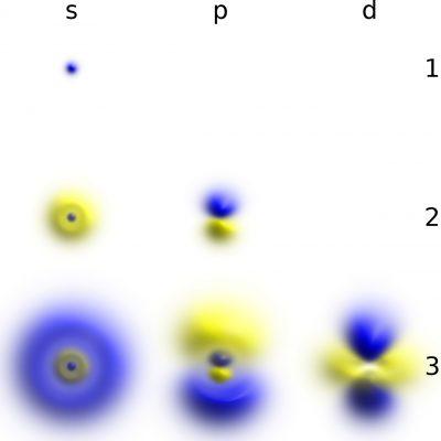 Densități de probabilitate corespunzătoare funcțiilor de undă ale unui electron într-un atom de hidrogen