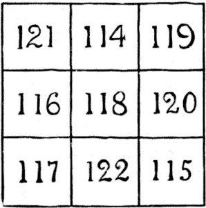 Un pătrat magic din numere compozite