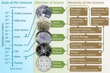The scale of the Universe mapped to branches of science and the hierarchy of the sciences