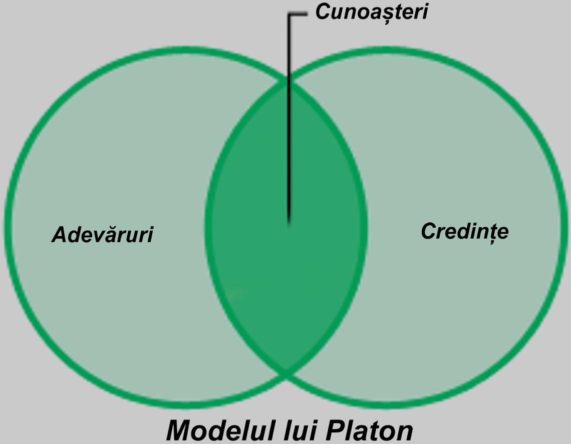 Platon:, cunoașterea se află la intersecția dintre adevăruri și credințe