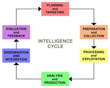 Intelligence cycle