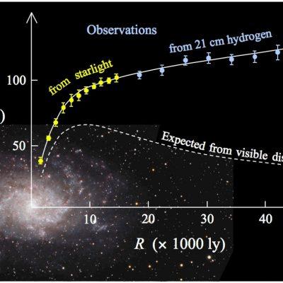 Compararea curbelor de rotație observate și așteptate ale galaxiei tipice spiralate M33