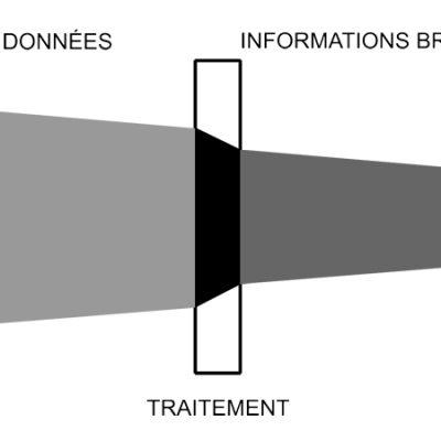 L'activité de renseignement