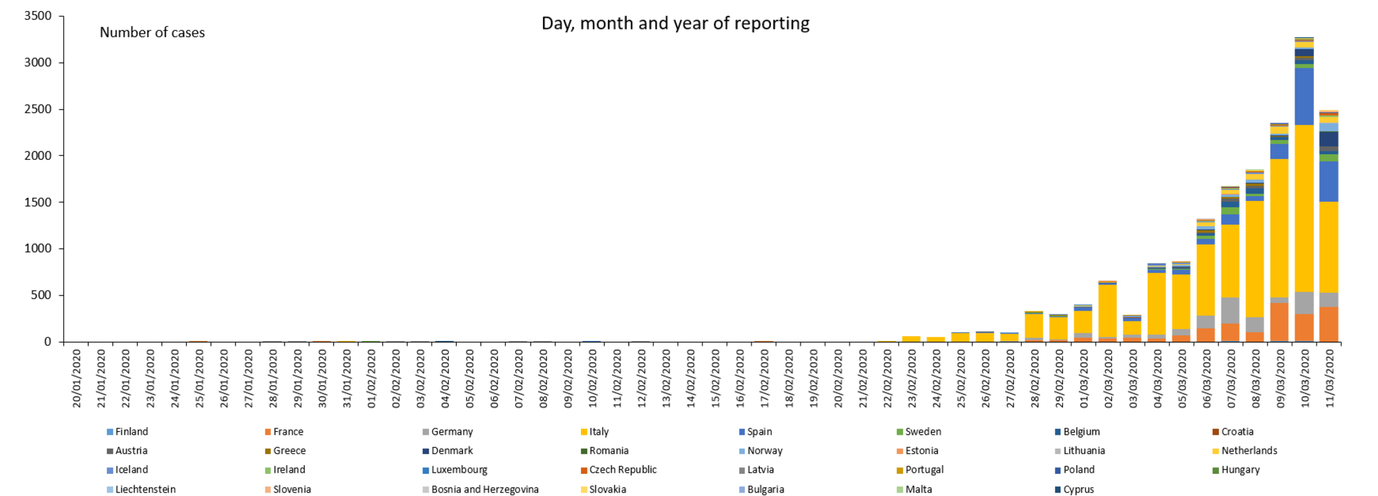 Coronavirus in EU/EEA and the UK, March 11