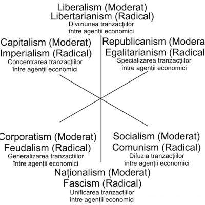 Model de ideologii politice cu trei axe
