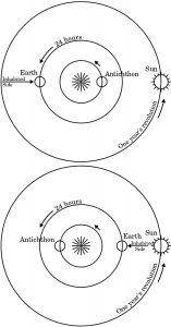 """""""Contra-Pământ"""" (Antichthon)"""