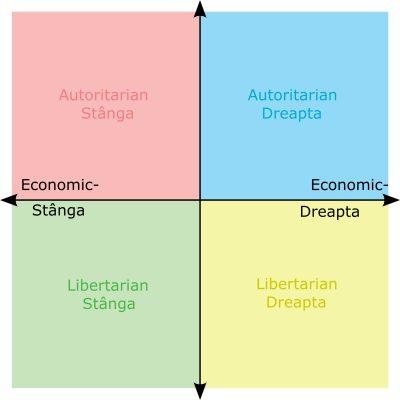 Diagrama compasului politic cu două axe