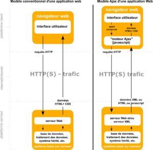 Le modèle conventionnel d'une application Web par rapport à une application utilisant Ajax