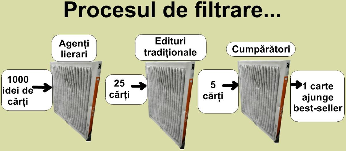 Filtrele tradiționale în publicarea cărților