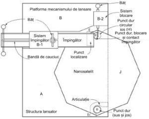 Nanosatelit - Lansare
