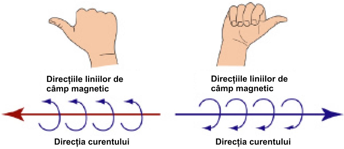 Directia liniilor de camp magnetic