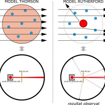 Comparație între modelele atomice modelul lui Thomson și Rutherford