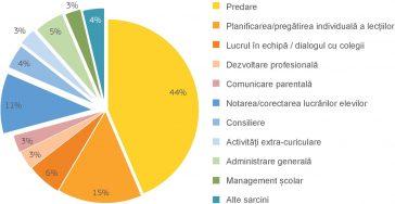 Activitatea profesorilor în UE
