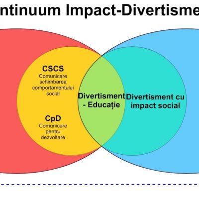 Divertisment educațional pe diagrama Venn