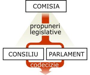 Procedura de codecizie în UE