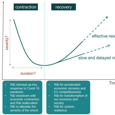 Research and innovation and the economic recovery from the COVID-19 crisis