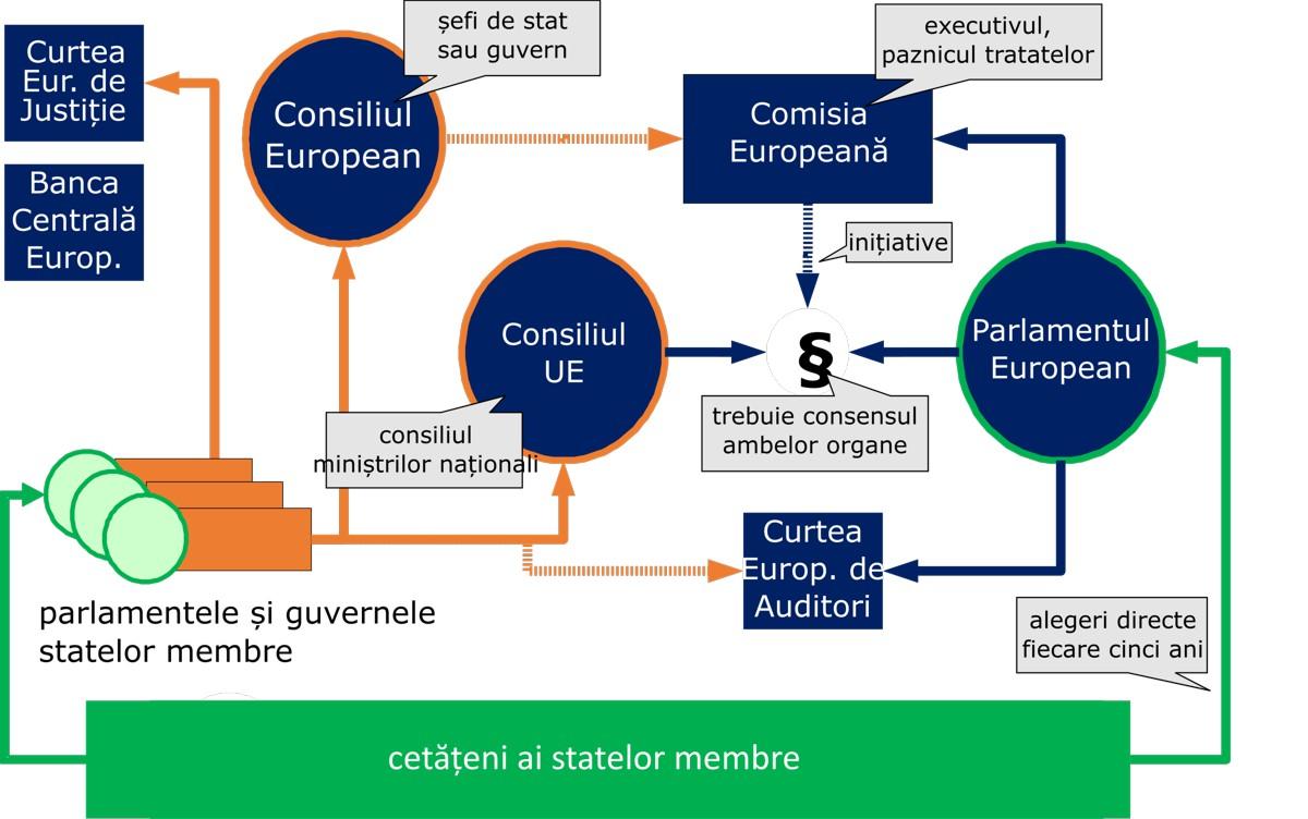 Diagrama sistemului politic în UE