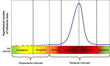 Intervalele de gripă în cadrul Intervalelor Pandemice ale CDC