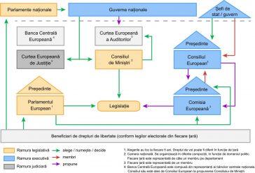 Organigrama instituțiilor UE