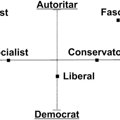 Diagrama spectrului politic conform lui Hans Eysenck