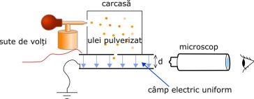 Schema simplificată a experimentului picăturii de ulei al lui Millikan
