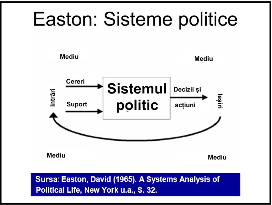 Easton, David (1965). O analiză sistemică a vieții politice