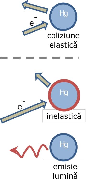 Coliziunile elastice și inelastice ale electronilor cu atomii de mercur