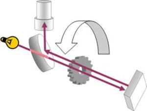 Schema aparatului Fizeau