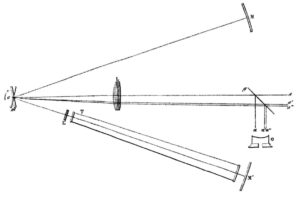 Determinarea Foucault a vitezei relative a luminii în aer vs apă