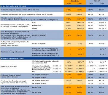 Prezentarea generală a indicatorilor-cheie